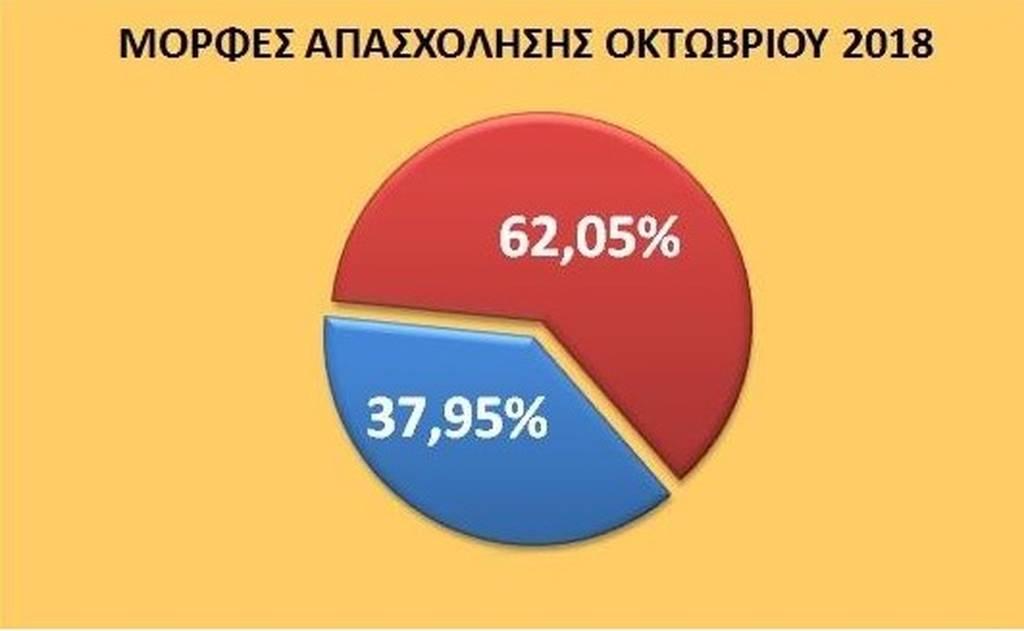 Στοιχεία ντροπής: Ανάπτυξη «ΣΥΡΙΖΑ» με ένας στους τρεις μισθούς στα 317 ευρώ!