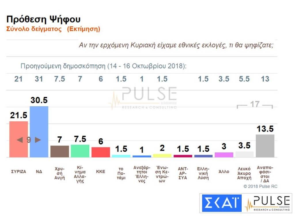 Δημοσκόπηση - «βόμβα»: Μονοψήφια η διαφορά ανάμεσα σε ΣΥΡΙΖΑ και ΝΔ (pics)