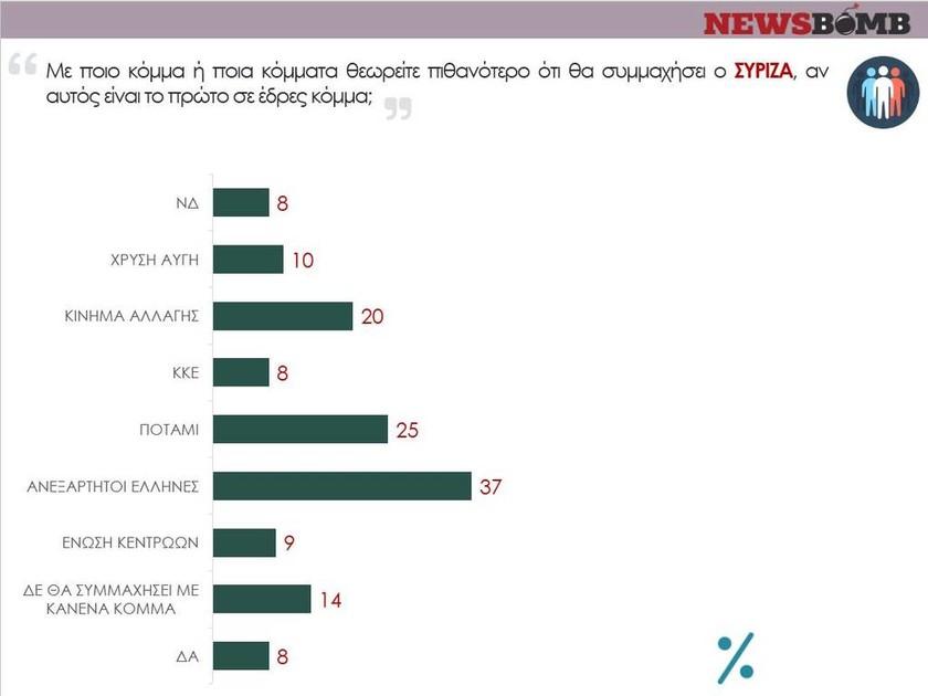 Δημοσκόπηση: Το 59% πιστεύει ότι η απλή αναλογική είναι δίκαιο σύστημα (2)