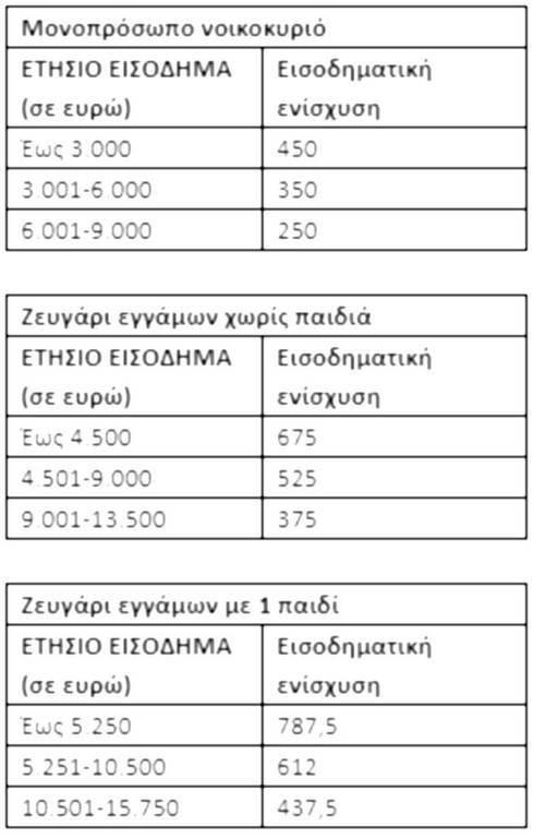 Κοινωνικό μέρισμα 2018: Ανοίγει η πλατφόρμα στο koinonikomerisma.gr - Πόσα χρήματα δικαιούστε