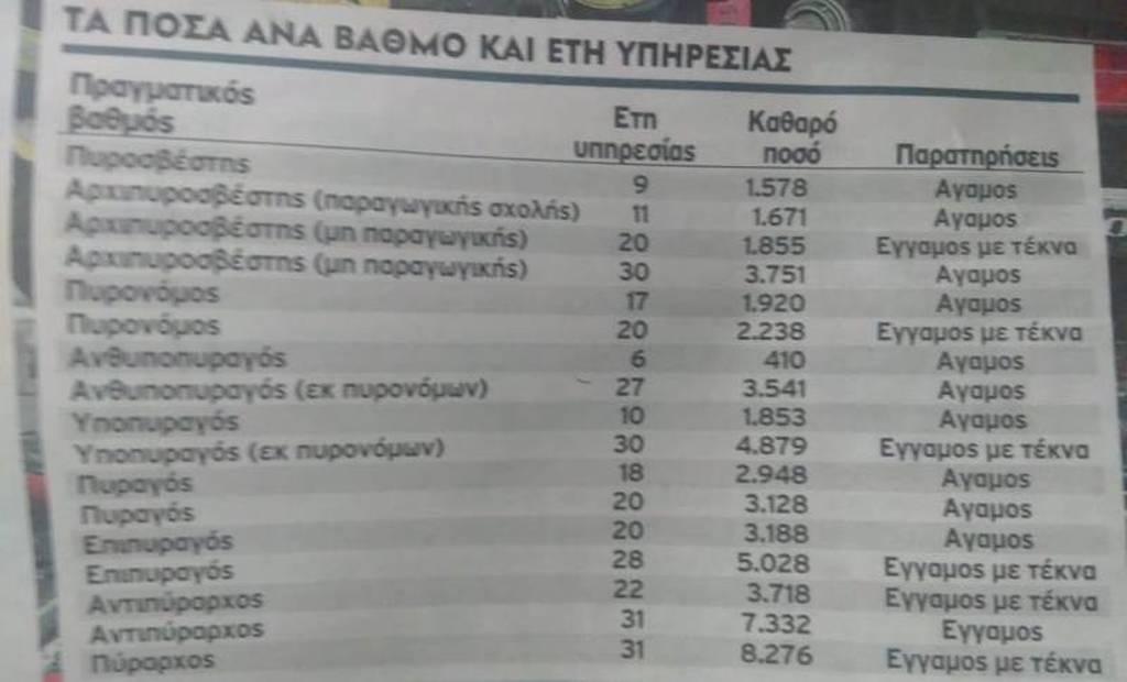 Αναδρομικά πυροσβεστών: Αυτά είναι τα νέα ποσά - Ποιοι θα πάρουν πάνω από 8.000 ευρώ (ΠΙΝΑΚΑΣ)