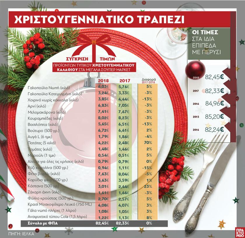 Χριστούγεννα 2018: Δείτε πόσο θα μας κοστίσει φέτος το χριστουγεννιάτικο τραπέζι (ΓΡΑΦΗΜΑ)