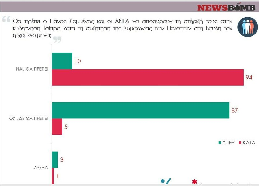 Δημοσκόπηση Newsbomb.gr: Το 76% θέλουν να φύγει ο Καμμένος από την κυβέρνηση