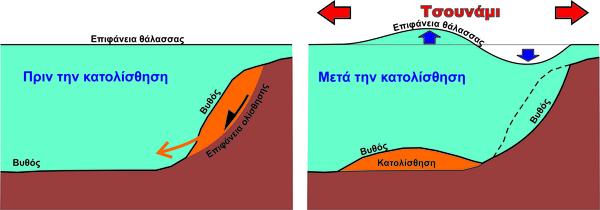 Κατολίσθηση τσουνάμι μηχανισμός