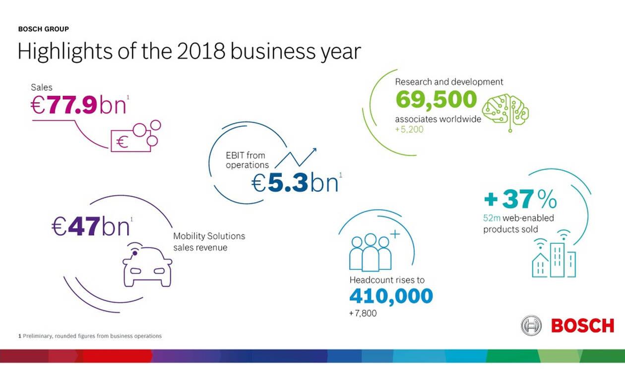 Η Bosch Ελλάδας σε σταθερά ανοδική τροχιά ανάπτυξης