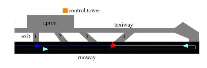 Το αεροσκάφος της KLM (ανοιχτό μπλε) είχε πέσει κάτω από το διάδρομο. Το αεροσκάφος της Pan Am (σκούρο μπλε) εξακολουθούσε να ταξιδεύει κάτω από το διάδρομο, στο δρόμο του.