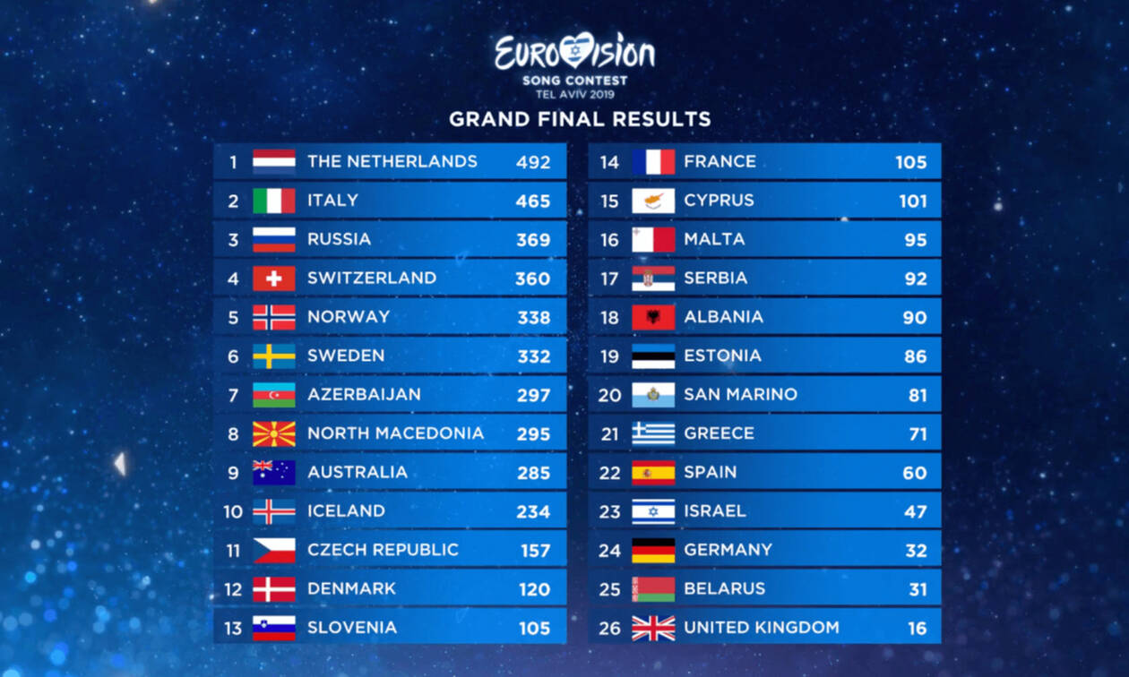 Eurovision 2019: Η βαθμολογία που έδωσε και πήρε η Ελλάδα στον τελικό (photos)
