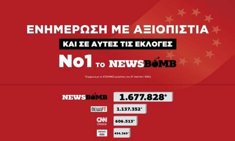 Εκλογές 2019: Πρώτο το Newsbomb.gr με 1.677.828 μοναδικούς επισκέπτες και σε αυτές τις εκλογές