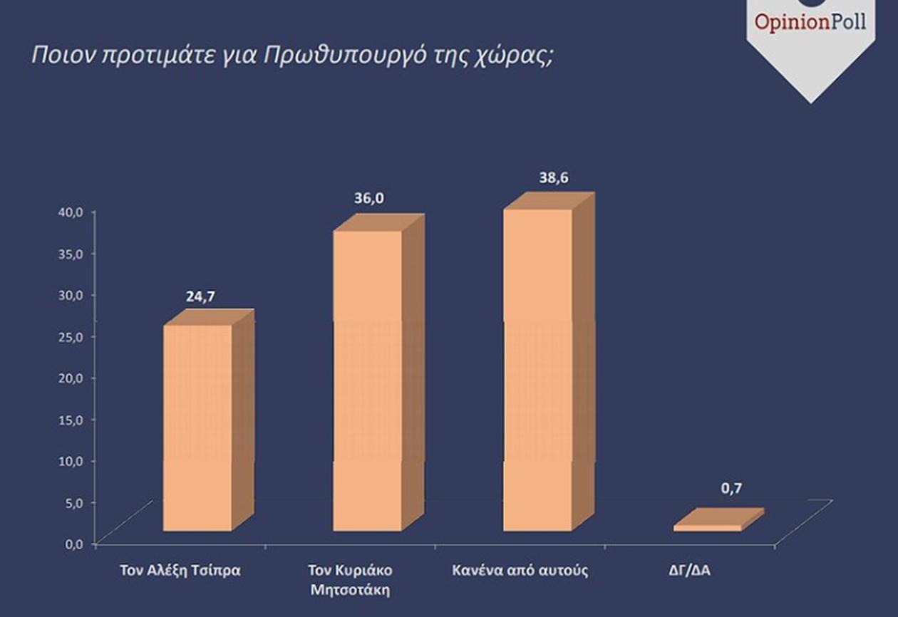 Νέα δημοσκόπηση - «βόμβα» Δείτε τη διαφορά ΝΔ - ΣΥΡΙΖΑ