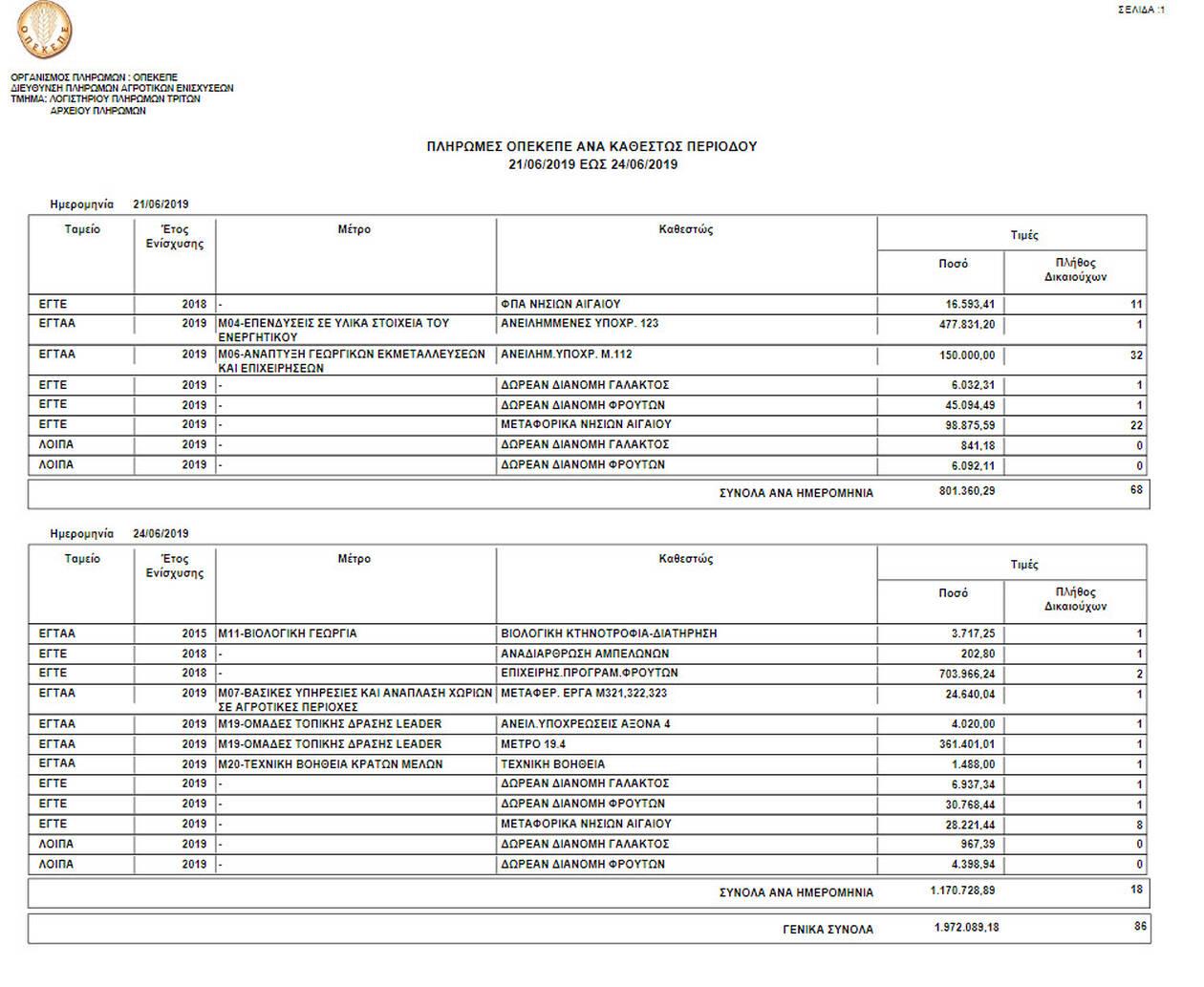 ΟΠΕΚΕΠΕ Πληρωμές σχεδόν 2 εκατ ευρώ σε 86 δικαιούχους