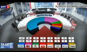 По данным экзитполов на парламентских выборах в Греции побеждает оппозиция