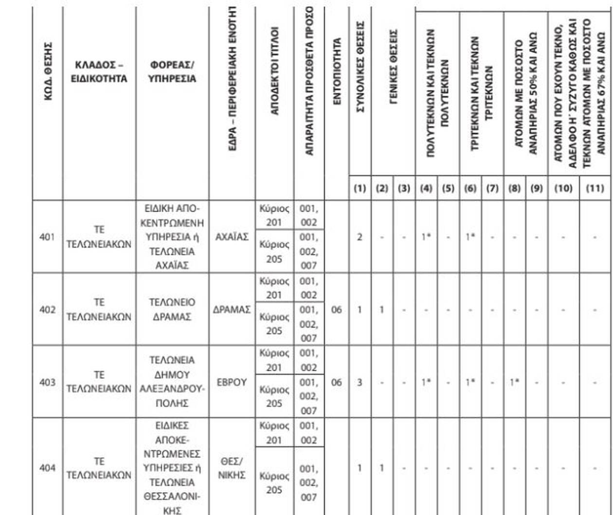 ΑΑΔΕ Μέχρι 5 Νοεμβρίου οι αιτήσεις για θέσεις τελωνειακών