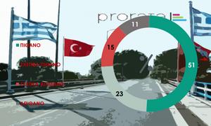 Δημοσκόπηση: Το 74% των Ελλήνων θεωρεί πιθανό ένα θερμό επεισόδιο Ελλάδας - Τουρκίας