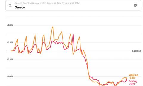 Η Apple μετράει τις μετακινήσεις μας εν μέσω κορονοϊού: Δείτε τις αλλαγές