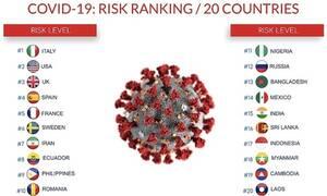 Кипр и Греция занимают 29 и 30 места в рейтинге безопасных стран при пандемии