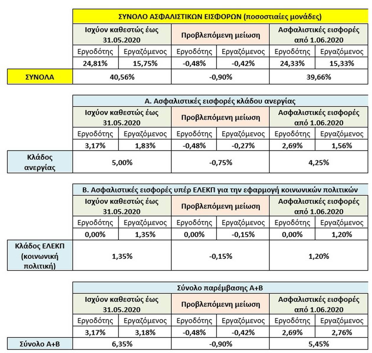 Ασφαλιστικές εισφορές: Πόσο μειώνονται από 1η Ιουνίου - Δείτε τα παραδείγματα....