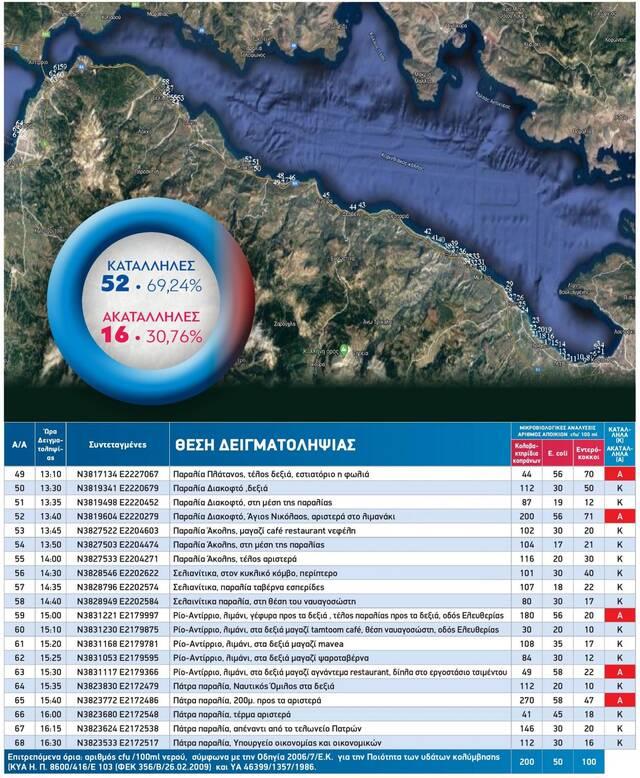 Αυτές είναι οι παραλίες που μπορείς να κολυμπήσεις από Κόρινθο έως Πάτρα - Newsbomb - Ειδησεις
