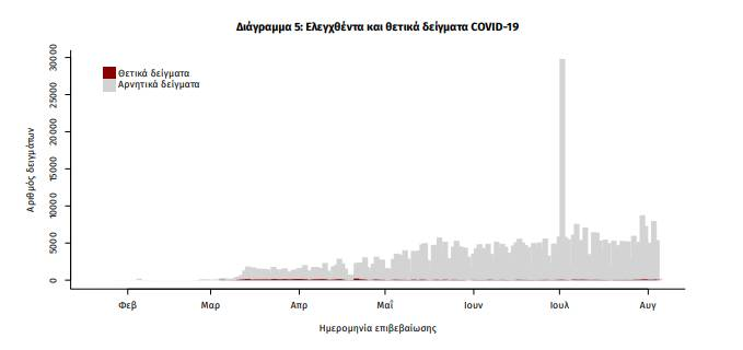 Κορονοϊός: Έχει «μολυνθεί» όλη Ελλάδα – Δείτε πού εντοπίστηκαν τα 124 νέα κρούσματα