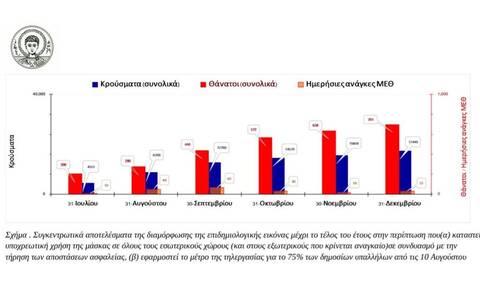Έρευνα - σοκ του ΑΠΘ για κορονοϊό: Επανέρχονται τηλεργασία και τοπικά lockdown