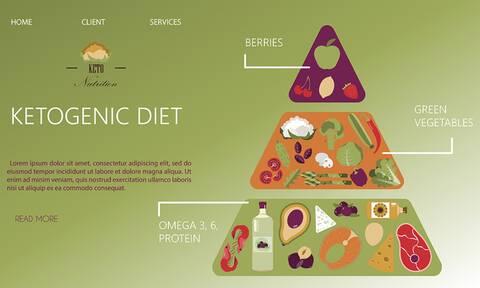 Κετογονική δίαιτα: Τι είναι και πώς συμβάλλει στην αντιμετώπιση της καρδιακής ανεπάρκειας