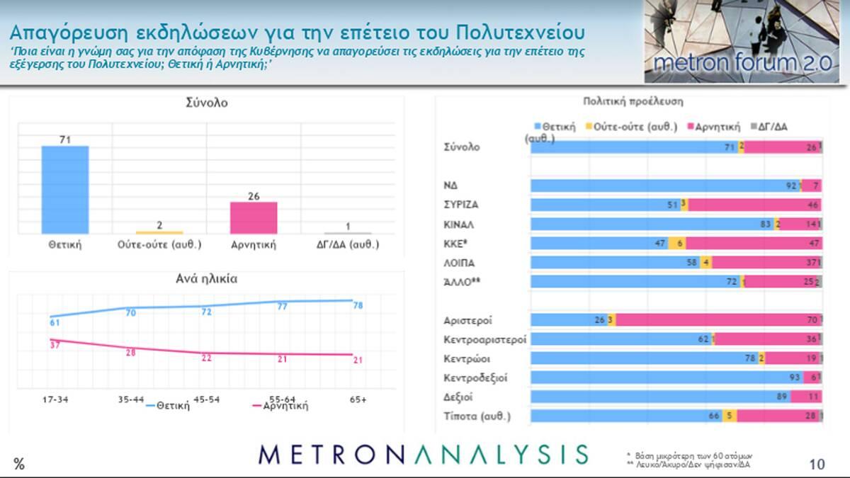 Δημοσκόπηση: Κυριαρχούν Μητσοτάκης και ΝΔ - Τι λένε οι πολίτες για το εμβόλιο και την οικονομία - Newsbomb - Ειδησεις