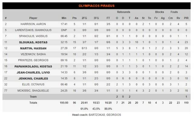olympiacos stats