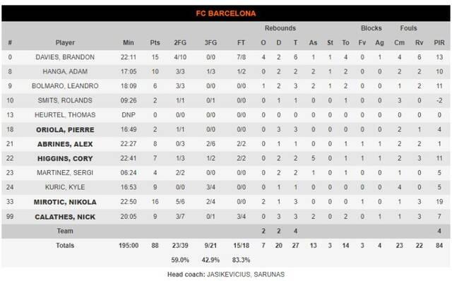 stats barcelona