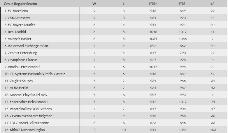 euroleague standings