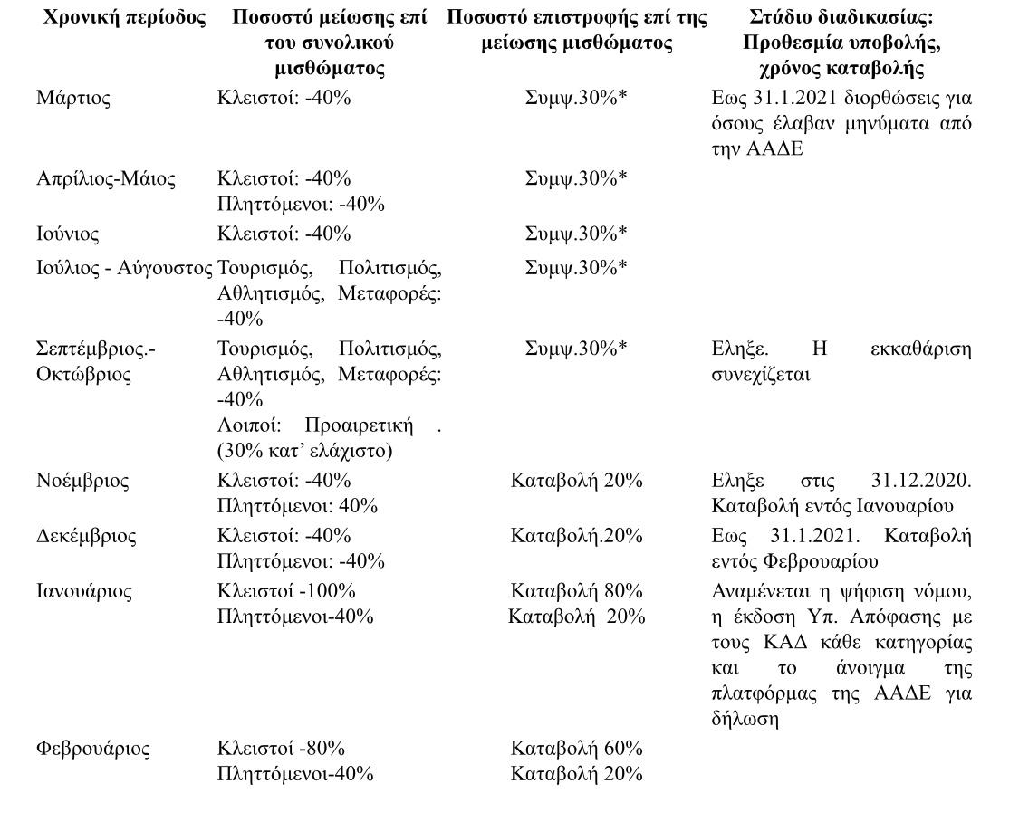 Μείωση ενοικίου: Ποιοι δικαιούνται, ποια είναι η αποζημίωση - Διευκρινίσεις από ΠΟΜΙΔΑ