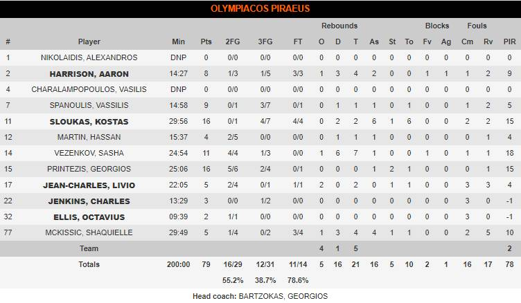 olympiacos stat