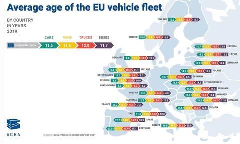 Πόσο παλιός είναι ο στόλος των αυτοκινήτων στη χώρα μας;