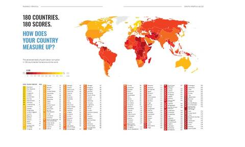 Διεθνής Διαφάνεια: Η Ελλάδα στους ουραγούς της ΕΕ στο Δείκτη Αντίληψης Διαφθοράς