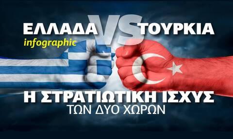 Ελλάδα VS Τουρκία: Ποιος είναι πιο ισχυρός στρατιωτικά; Δείτε το Infographic του Newsbomb.gr