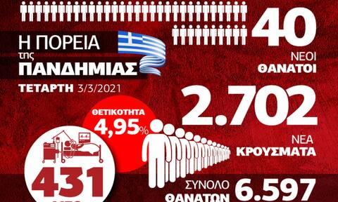 Κρούσματα σήμερα: Συνεχίζεται η έκρηξη κορονοϊού στην Ελλάδα – Δείτε το Infographic του Newsbomb.gr