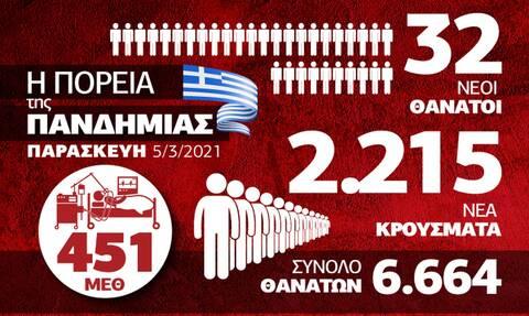 Κρούσματα σήμερα: Ανησυχητικά τα επιδημιολογικά δεδομένα – Δείτε το Infographic του Newsbomb.gr