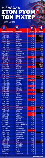 Σεισμός:Τα ισχυρότερα χτυπήματα του Εγκέλαδου στην Ελλάδα - Αποκαλυπτικό Infographic του Newsbomb.gr