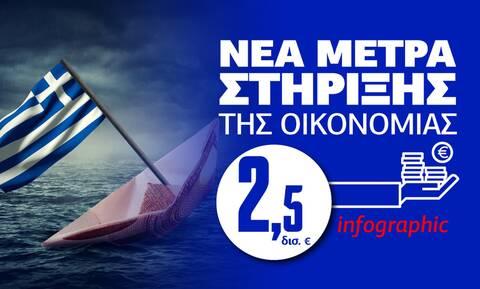 Infographic Newsbomb.gr: Όλα τα νέα μέτρα στήριξης εργαζομένων και επιχειρήσεων με μια ματιά