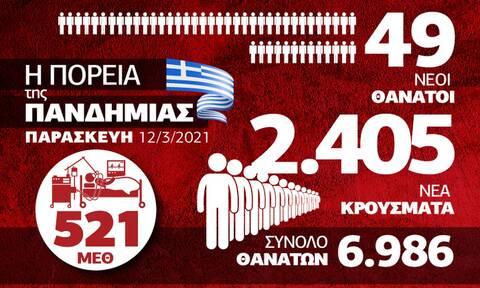 Κορονοϊός: Απογοητευτικά στοιχεία για την Ελλάδα – Όλα τα δεδομένα στο Infographic του Newsbomb.gr