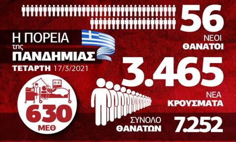 Κορονοϊός: Η χειρότερη μέρα! Πόλεμος στα νοσοκομεία -Όλα τα δεδομένα στο Infographic του Newsbomb.gr