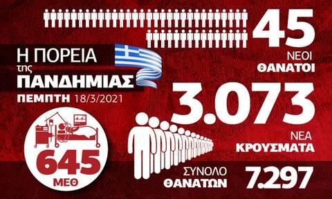 Με την πλάτη στον τοίχο το ΕΣΥ: «Ασφυξία» στις ΜΕΘ – Όλα τα στοιχεία στο Infographic του Newsbomb.gr