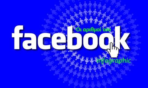 Facebook: H δημοφιλέστερη πλατφόρμα επικοινωνίας - Το αποκαλυπτικό Infographic του Newsbomb.gr