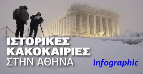 Καιρός – Infographic Newsbomb.gr : Οι σφοδρότερες κακοκαιρίες στην Αττική τα τελευταία 100 χρόνια