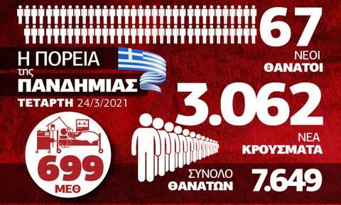 Κορονοϊός: Με... κομμένη την ανάσα η Ελλάδα - Όλα τα δεδομένα στο Infographic του Newsbomb.gr