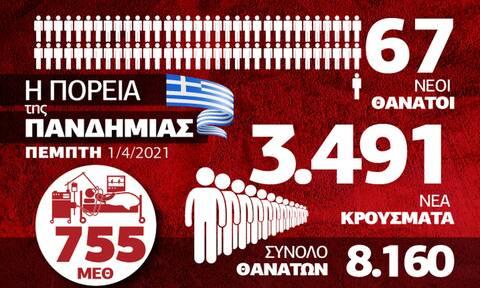 Κορονοϊός: Με την πλάτη στον τοίχο η Ελλάδα – Όλα τα δεδομένα στο Infographic του Newsbomb.gr
