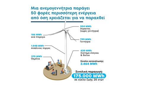 Στροφή προς τις Α.Π.Ε: Αιολική Ενέργεια, Φωτοβολταϊκά, Μικρά Υδροηλεκτρικά, Βιοενέργεια, Γεωθερμία