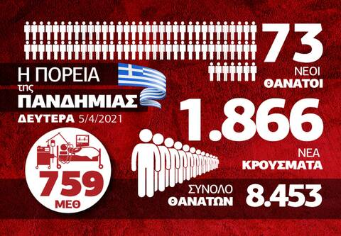 Κορονοϊός: Οι περιοχές που οδηγούν την «κούρσα» των κρουσμάτων- Δείτε το Infographic του Newsbomb.gr