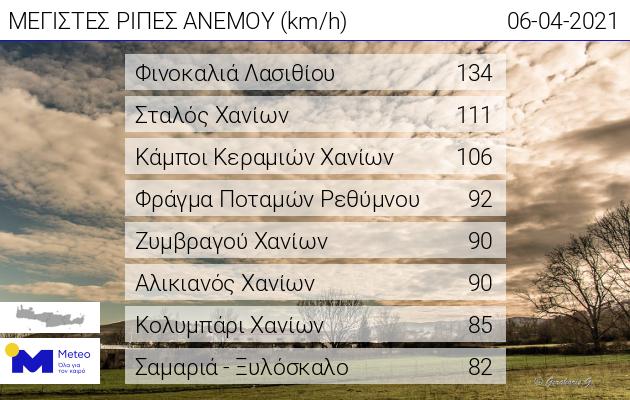 Πίνακας με τους ισχυρότερους ανέμους στην Κρήτη