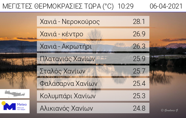 Πίνακας με τις υψηλότερες θερμοκρασίες στην Κρήτη