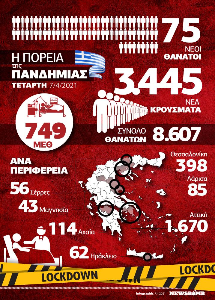 Infographic 7 Απριλίου