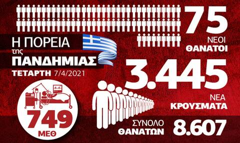 Κορονοϊός: Παραμένει στα «κόκκινα» η Ελλάδα – Όλα τα δεδομένα στο Infographic του Newsbomb.gr